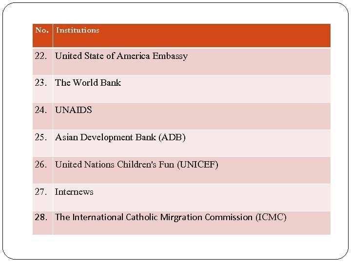 No. Institutions 22. United State of America Embassy 23. The World Bank 24. UNAIDS
