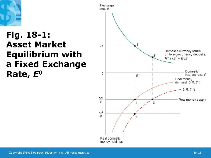 Fig. 18 -1: Asset Market Equilibrium with a Fixed Exchange Rate, E 0 Copyright