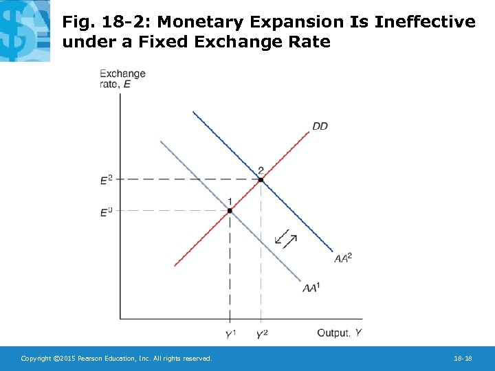 Fig. 18 -2: Monetary Expansion Is Ineffective under a Fixed Exchange Rate Copyright ©