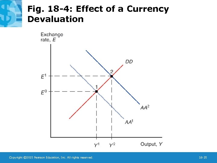 Fig. 18 -4: Effect of a Currency Devaluation Copyright © 2015 Pearson Education, Inc.