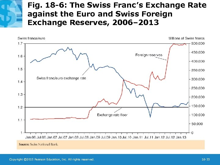 Fig. 18 -6: The Swiss Franc's Exchange Rate against the Euro and Swiss Foreign