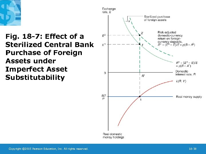 Fig. 18 -7: Effect of a Sterilized Central Bank Purchase of Foreign Assets under