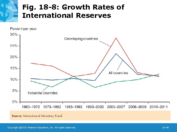 Fig. 18 -8: Growth Rates of International Reserves Copyright © 2015 Pearson Education, Inc.