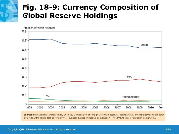 Fig. 18 -9: Currency Composition of Global Reserve Holdings Copyright © 2015 Pearson Education,