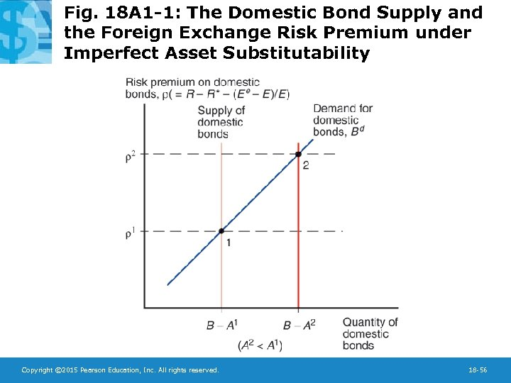 Fig. 18 A 1 -1: The Domestic Bond Supply and the Foreign Exchange Risk