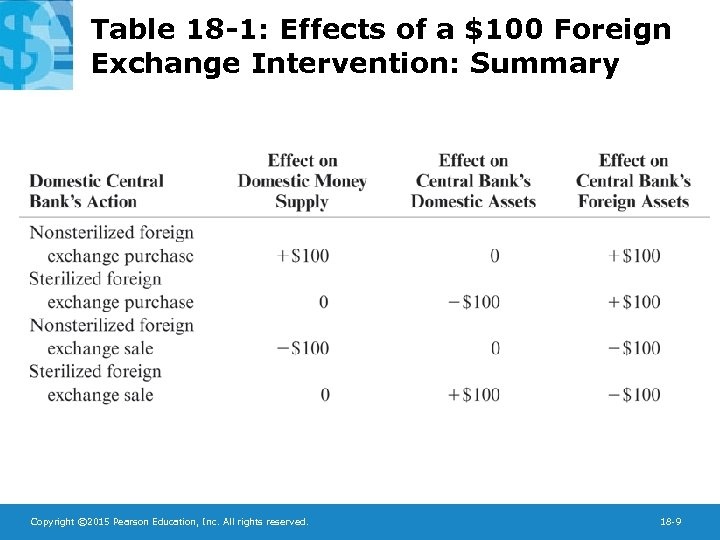 Table 18 -1: Effects of a $100 Foreign Exchange Intervention: Summary Copyright © 2015