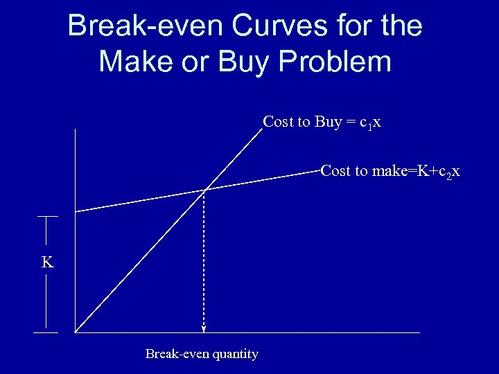 Break-even Curves for the Make or Buy Problem Cost to Buy = c 1