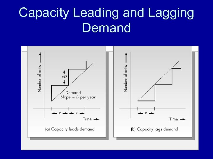 Capacity Leading and Lagging Demand