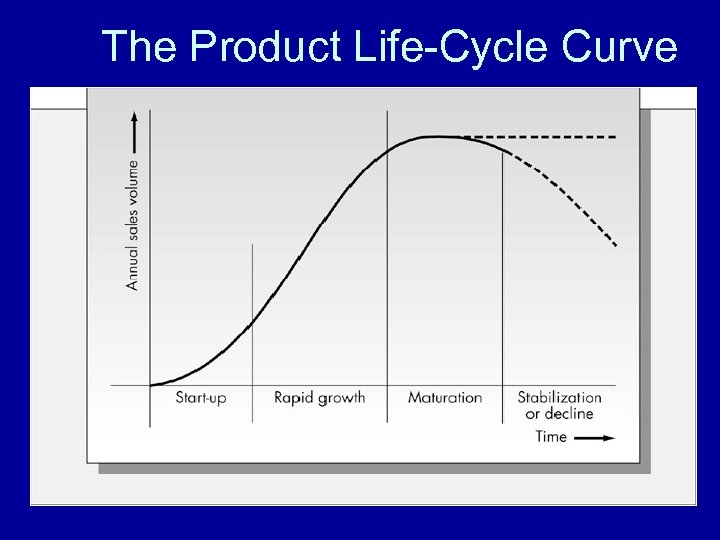 The Product Life-Cycle Curve