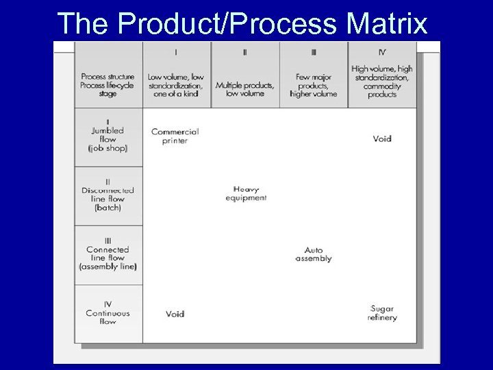 The Product/Process Matrix