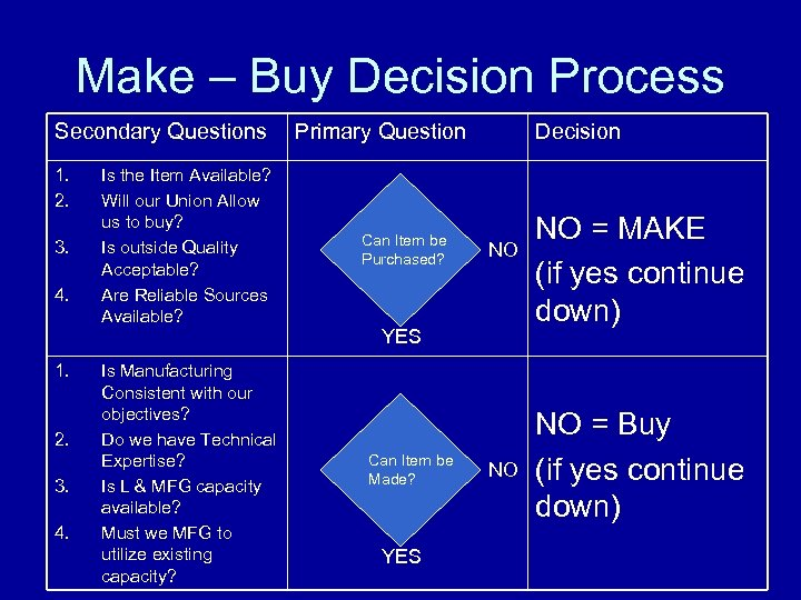 Make – Buy Decision Process Secondary Questions 1. 2. 3. 4. 1. 2. 3.