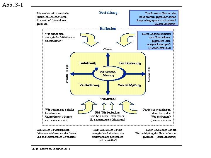 Abb. 3 -1 Gestaltung Wie wollen wir strategische Initiativen und/oder ihren Kontext im Unternehmen