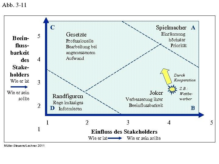 Abb. 3 -11 C Beeinflussbarkeit des Stakeholders Gesetzte 5 Wie er ist Spielmacher A