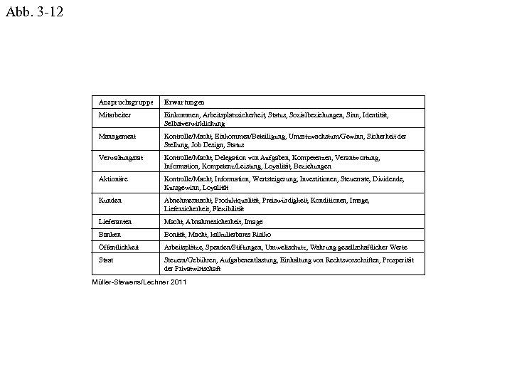 Abb. 3 -12 Anspruchsgruppe Erwartungen Mitarbeiter Einkommen, Arbeitsplatzsicherheit, Status, Sozialbeziehungen, Sinn, Identität, Selbstverwirklichung Management