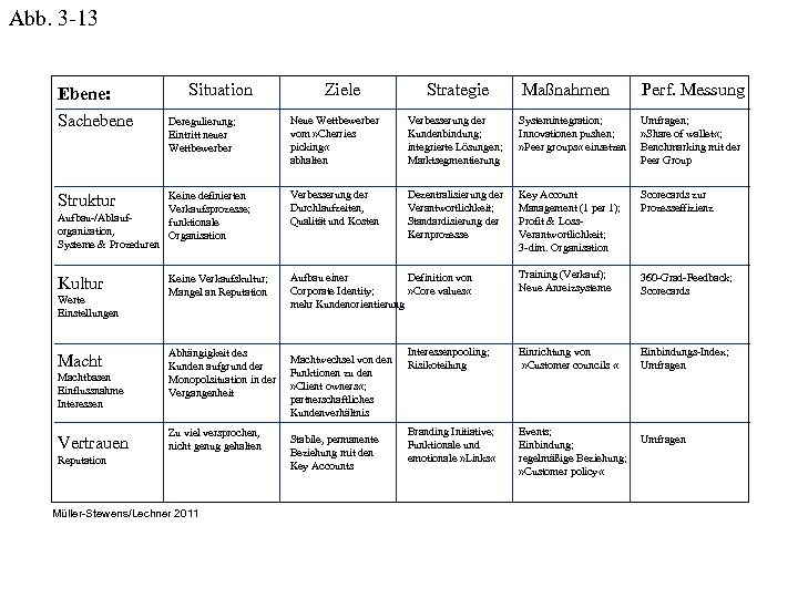 Abb. 3 -13 Ebene: Sachebene Struktur Aufbau-/Ablauforganisation, Systeme & Prozeduren Kultur Werte Einstellungen Machtbasen