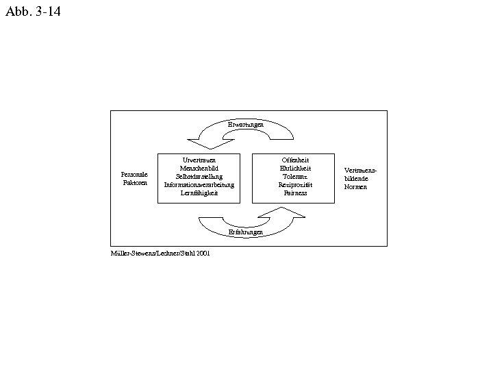 Abb. 3 -14 Erwartungen Personale Faktoren Urvertrauen Menschenbild Selbstdarstellung Informationsverarbeitung Lernfähigkeit Erfahrungen Müller-Stewens/Lechner/Stahl 2001