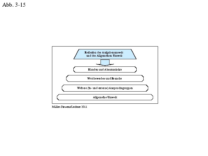 Abb. 3 -15 Reflexion der Aufgabenumwelt und der Allgemeinen Umwelt Kunden und Absatzmärkte Wettbewerber