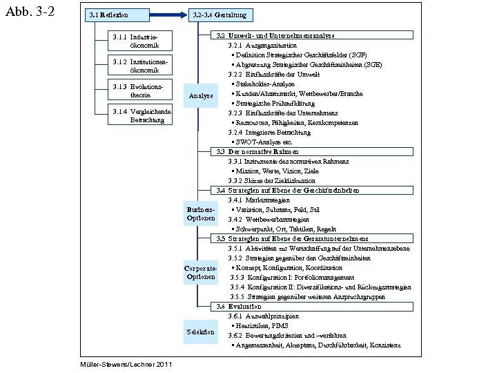 Abb. 3 -2 3. 1 Reflexion 3. 1. 1 Industrie ökonomik 3. 1. 2