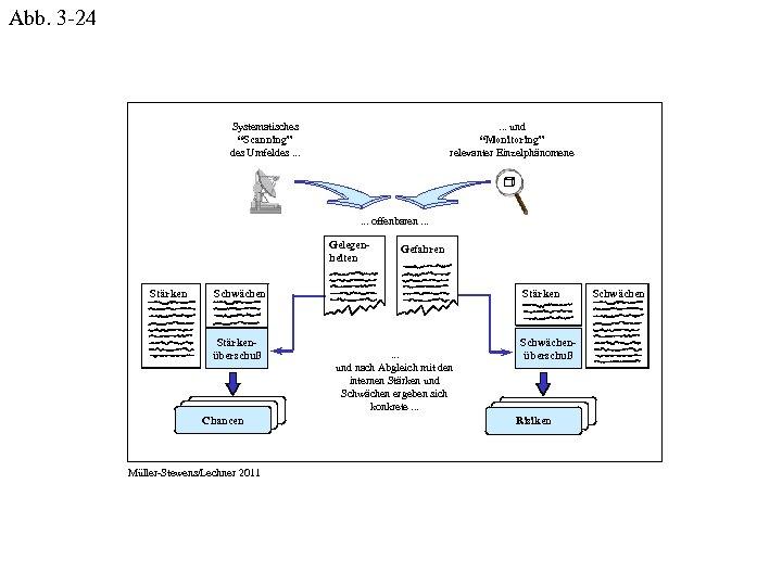 """Abb. 3 -24 Systematisches """"Scanning"""" des Umfeldes. . . und """"Monitoring"""" relevanter Einzelphänomene ."""