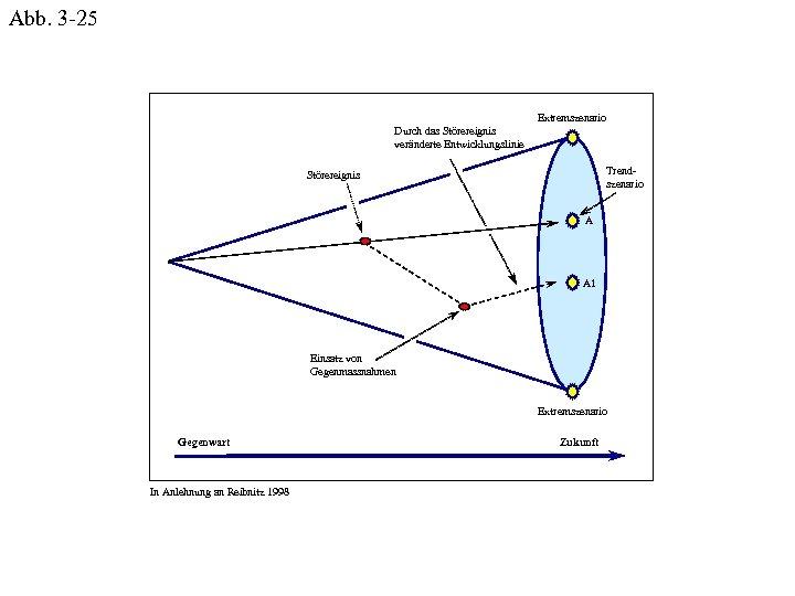 Abb. 3 -25 Extremszenario Durch das Störereignis veränderte Entwicklungslinie Trendszenario Störereignis A A 1