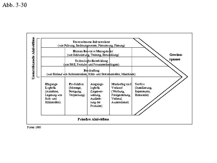 Unterstützende Aktivitäten Abb. 3 -30 Unternehmens-Infrastruktur (wie Führung, Rechnungswesen, Fianzierung, Planung) Human Resource Management
