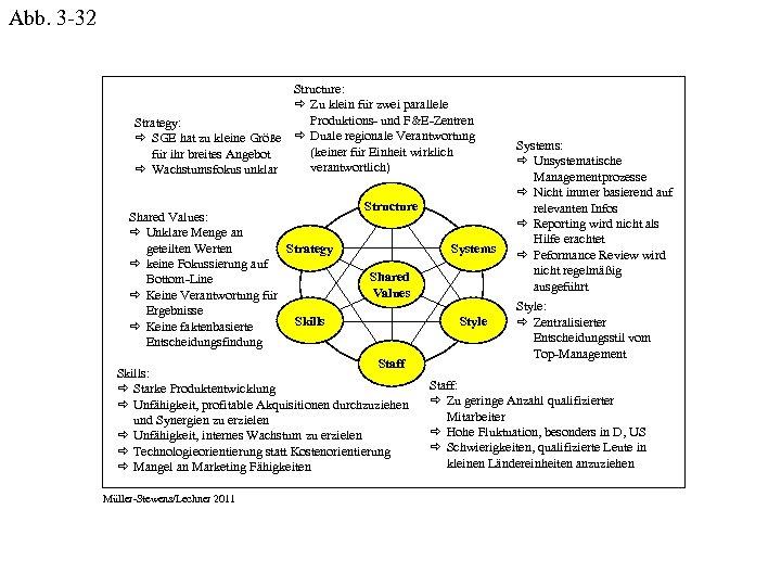 Abb. 3 -32 Structure: ð Zu klein für zwei parallele Produktions- und F&E-Zentren Strategy: