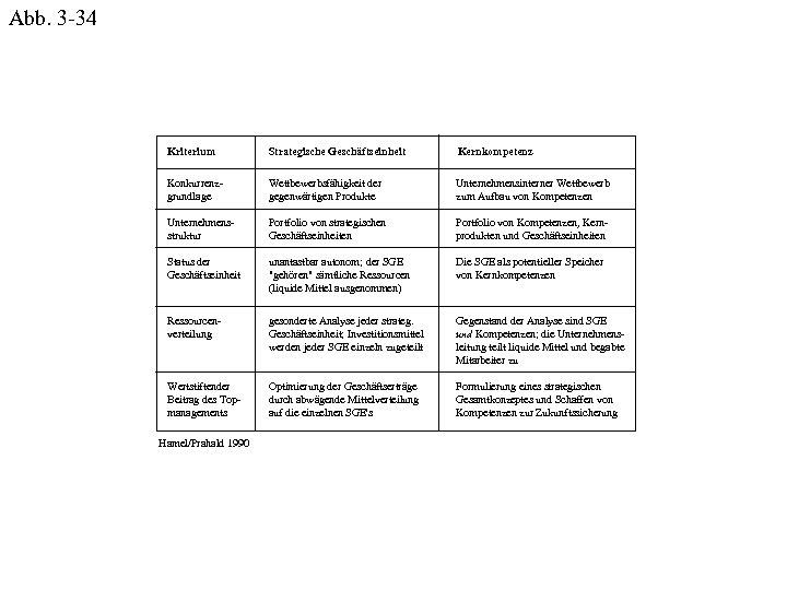 Abb. 3 -34 Kriterium Strategische Geschäftseinheit Kernkompetenz Konkurrenzgrundlage Wettbewerbsfähigkeit der gegenwärtigen Produkte Unternehmensinterner Wettbewerb
