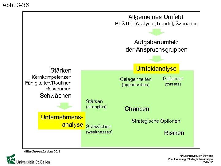 Abb. 3 -36 Allgemeines Umfeld PESTEL-Analyse (Trends), Szenarien Aufgabenumfeld der Anspruchsgruppen Umfeldanalyse Stärken Kernkompetenzen