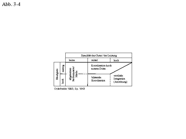 Abb. 3 -4 Spezifität des Gutes / der Leistung allgemeines Rechtssystem/ Markt niedrig hoch