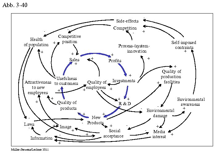 Abb. 3 -40 Side-effects Health of population + Competitive position + Information Müller-Stewens/Lechner 2011