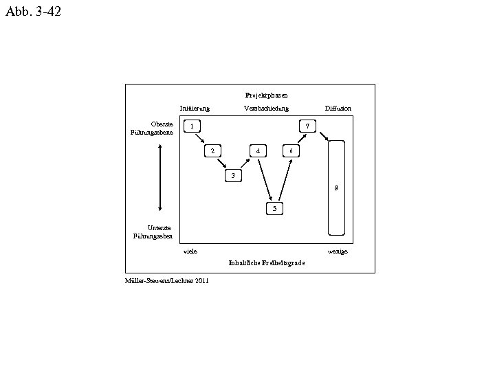 Abb. 3 -42 Projektphasen Initiierung Oberste Führungsebene Verabschiedung Diffusion 1 Kosten Differenzierung 2 4