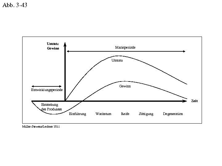 Abb. 3 -43 Umsatz Gewinn Marktperiode Umsatz Gewinn Entwicklungsperiode Zeit Entstehung des Produktes Einführung