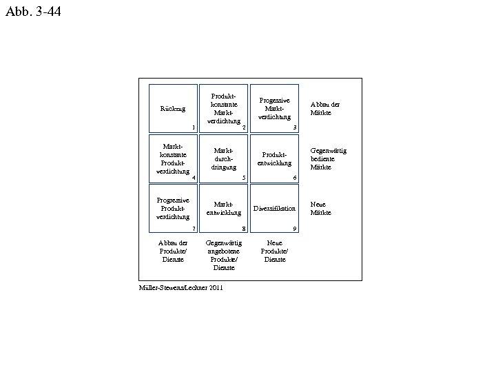 Abb. 3 -44 Rückzug 1 Marktkonstante Produktverdichtung Produktkonstante Marktverdichtung 2 Marktdurchdringung 4 Progressive Produktverdichtung