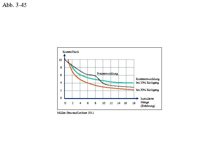 Abb. 3 -45 Kosten/Stück 10 8 Preisentwicklung 6 4 Kostenentwicklung bei 20% Rückgang 2