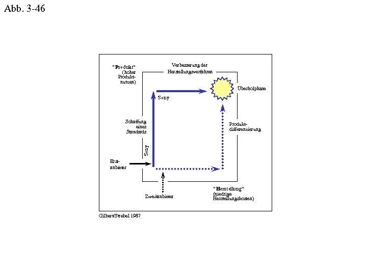 Abb. 3 -46 Verbesserung der Herstellungsverfahren