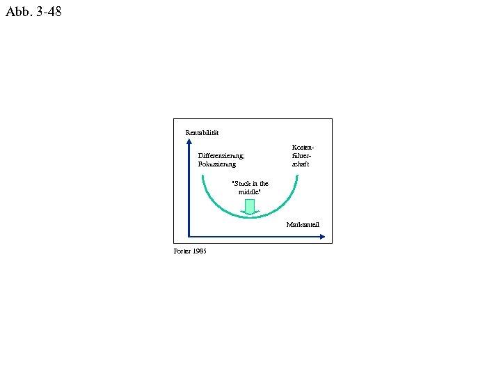Abb. 3 -48 Rentabilität Differenzierung; Fokussierung Kostenführerschaft