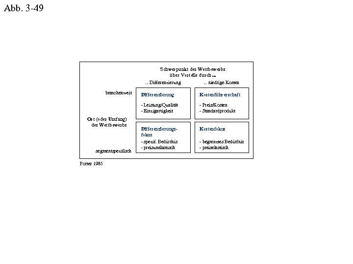 Abb. 3 -49 Schwerpunkt des Wettbewerbs über Vorteile durch. . . Differenzierung. . .