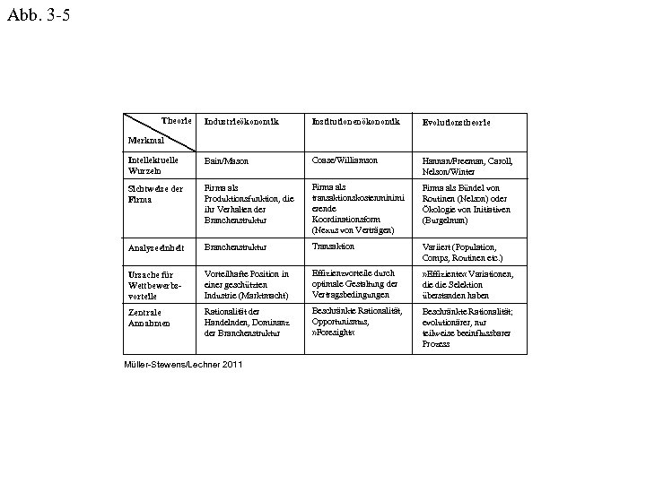 Abb. 3 -5 Theorie Industrieökonomik Institutionenökonomik Evolutionstheorie Intellektuelle Wurzeln Bain/Mason Coase/Williamson Hannan/Freeman, Caroll, Nelson/Winter