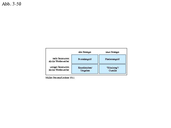 Abb. 3 -50 alte Strategie neue Strategie mehr Ressourcen als die Wettbewerber Frontalangriff Flankenangriff
