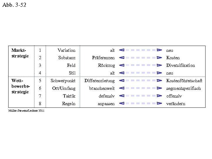 Abb. 3 -52 Variation alt 2 Substanz Präferenzen Feld Rückzug 4 Stil alt 5