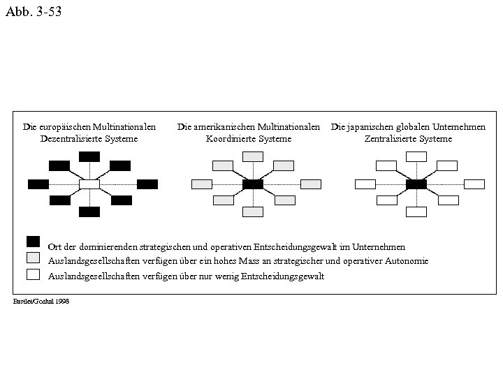Abb. 3 -53 Die europäischen Multinationalen Dezentralisierte Systeme Die amerikanischen Multinationalen Koordinierte Systeme Die
