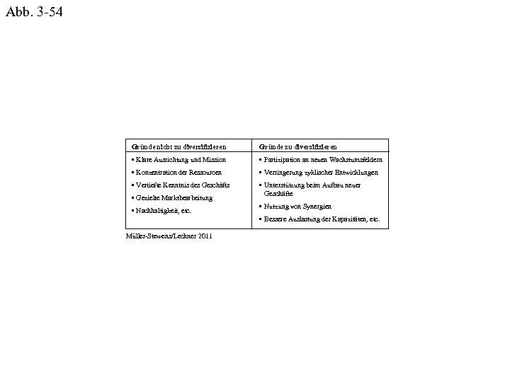 Abb. 3 -54 Gründe nicht zu diversifizieren Gründe zu diversifizieren • Klare Ausrichtung und