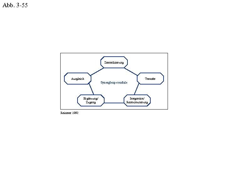 Abb. 3 -55 Zentralisierung Ausgleich Transfer Synergienpotentiale Ergänzung/ Zugang Reissner 1992 Integration/ Restrukturierung