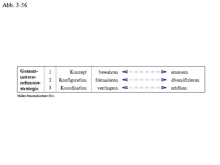 Abb. 3 -56 Gesamtunternnehmensstrategie 1 Konzept bewahren 2 Konfiguration fokussieren 3 Koordination verringern Müller-Stewens/Lechner