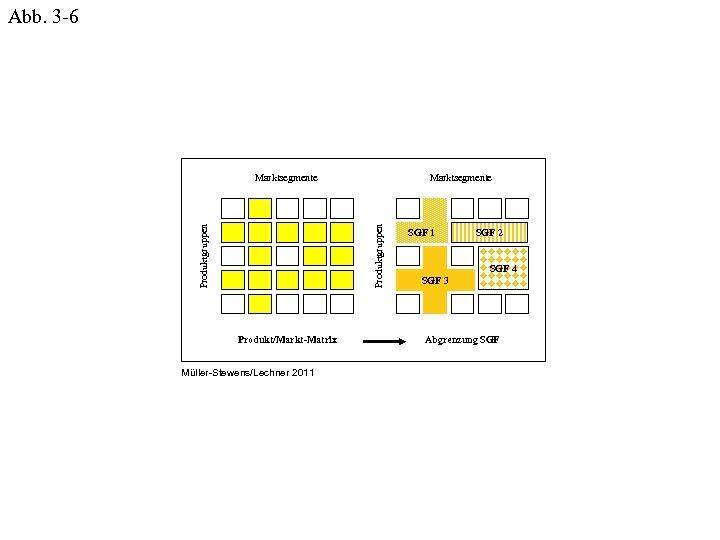Abb. 3 -6 Marktsegmente Produktgruppen Marktsegmente Produkt/Markt-Matrix Müller-Stewens/Lechner 2011 SGF 2 SGF 4 SGF