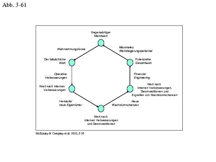 Abb. 3 -61 Gegenwärtiger Marktwert Maximales Wertsteigerungspotential Wahrnehmungslücke Der tatsächliche Wert Potenzieller Gesamtwert Operative