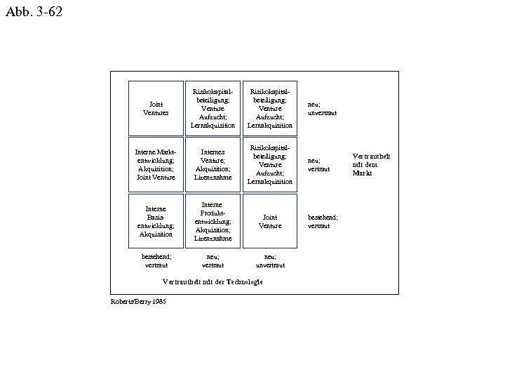 Abb. 3 -62 Joint Ventures Risikokapitalbeteiligung; Venture Aufzucht; Lernakquisition neu; unvertraut Interne Marktentwicklung; Akquisition;