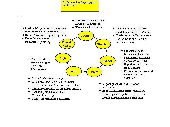 Grafik muss 3. Auflage angepasst werden S. 219 ð ð Unklare Menge an geteilten