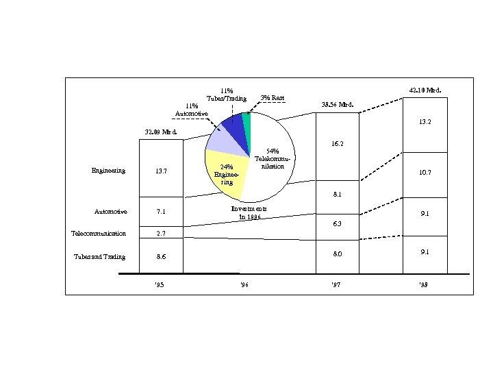 11% Tubes/Trading 3% Rest 11% Automotive 42. 10 Mrd. 38. 56 Mrd. 13. 2