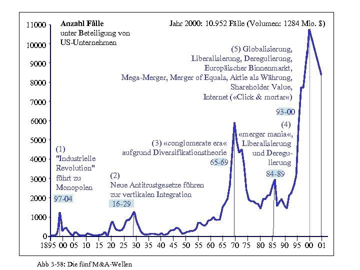 110000 Anzahl Fälle unter Beteiligung von US-Unternehmen 9000 8000 7000 Jahr 2000: 10. 952